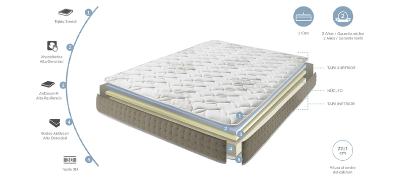 Detailed view of mattress.